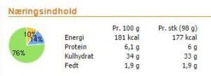 Næringsindhold i koldthævede boller med fuldkornsspelt